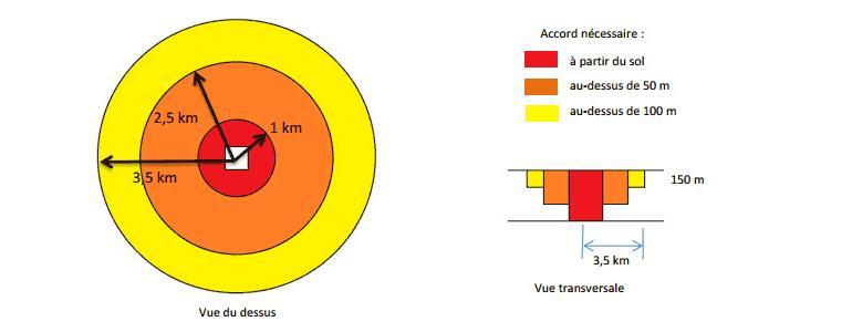 Aire d'approche finale ou de décollage (hélicoptères)