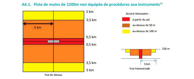 Piste de moins de 1200 mètres non équipée de procédures aux instruments