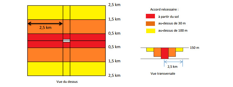 Plate-forme ULM